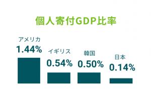 個人寄付GDP比率